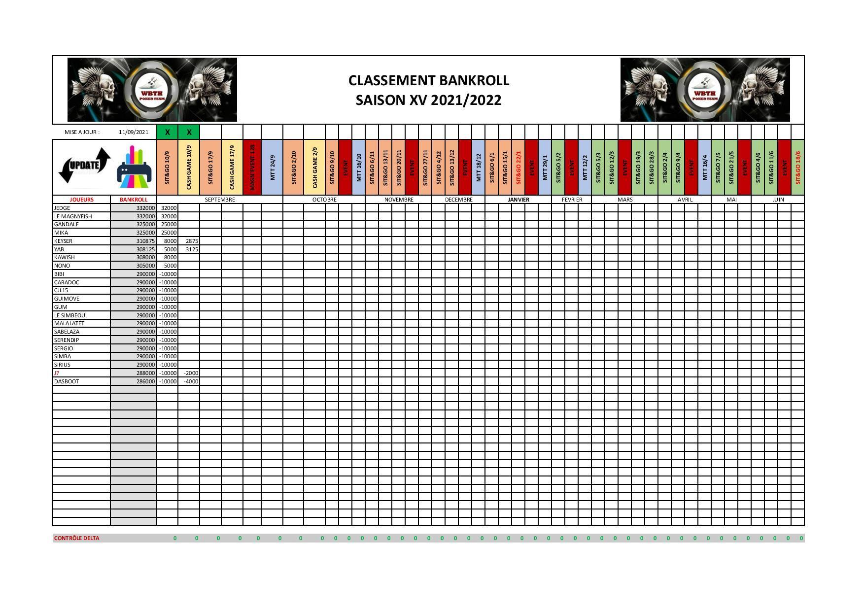 Classements saison xv 2021 2022 wbth pdf page 001